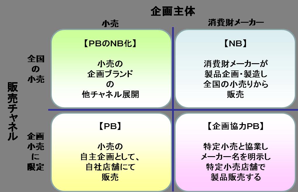 PBNB1