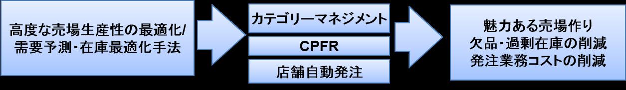 cpm_CPFR